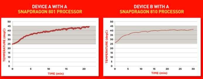 Qualcomm Snapdragon 810 vs 801 temperatura