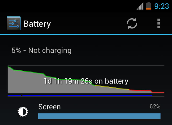 Android-4.2.2-Battery-Life-Test-Usage-Chart