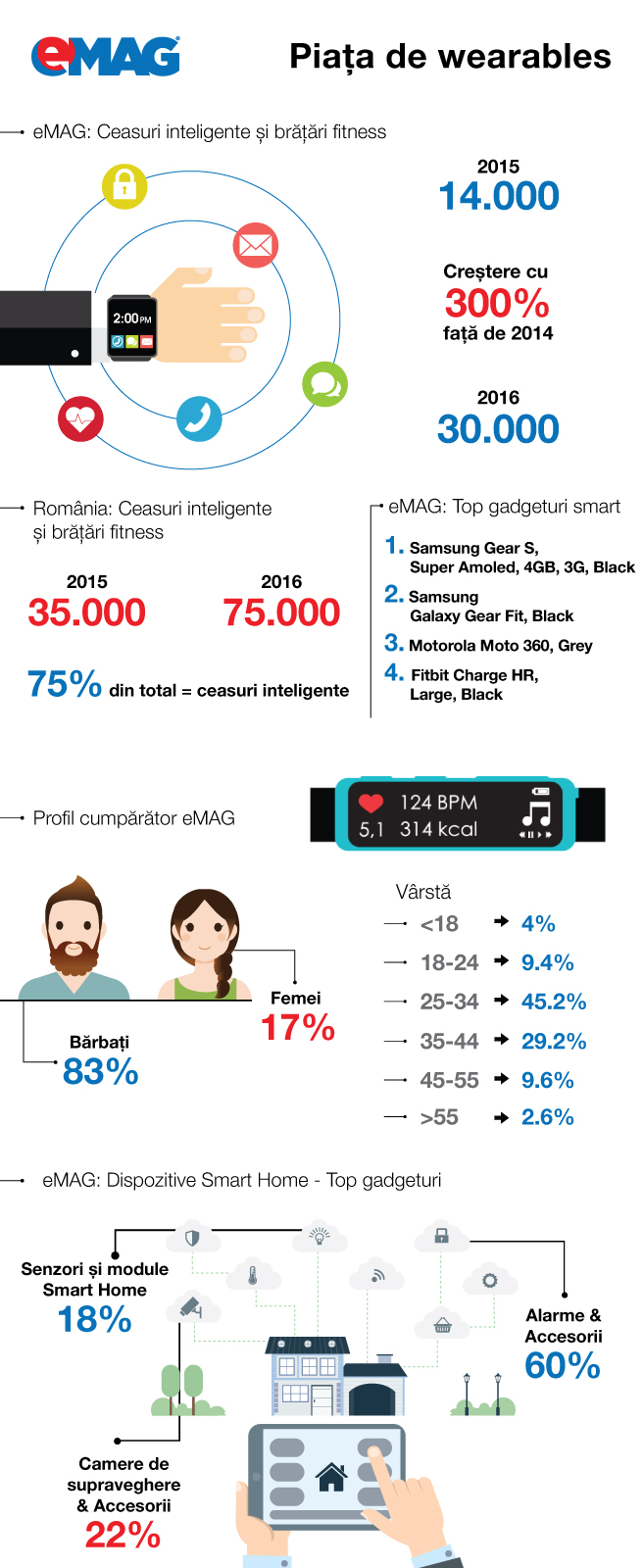 Infografic-eMAG_wearables